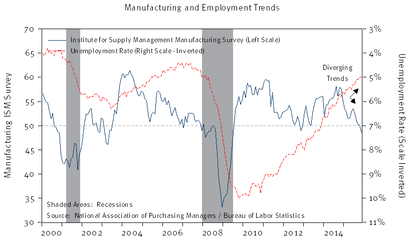 ISM Manf. vs BLS Unemployment Rate