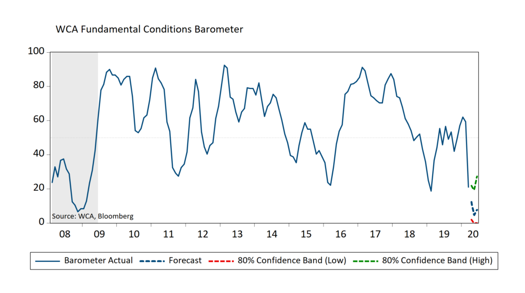 The WCA Fundamental Conditions Barometer Preliminary Forecast