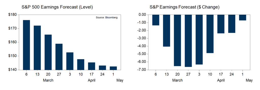 S&P 500 Earnings Forecast